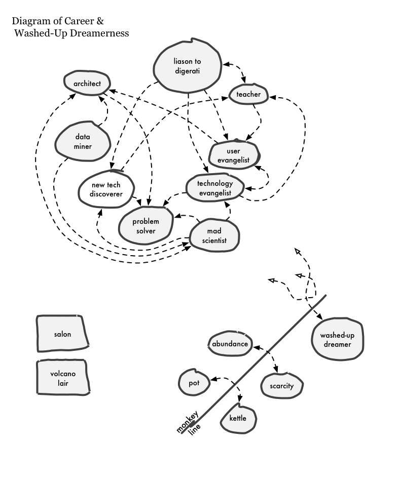 bit drifting 2010 Wiring Closet Project it has e to my attention that my diagram of career and washed up dreamerness wasn t entirely legible so i took the photo and traced it in omnigraffle