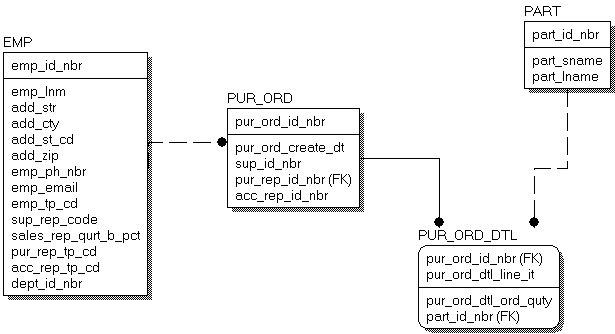 Maximum Data Modeling From Spreadsheet To Data Model