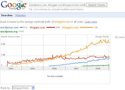 wordpress-Stats-Trend