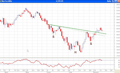 Nifty Daily Chart - Pullback to the Neckline?