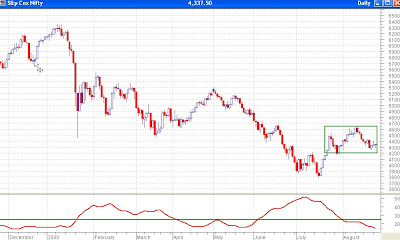 Nifty Daily Chart - ADX at the Lowest This Year