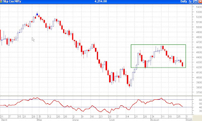 Nifty Daily Chart - Reaches Lower End of Range, Supoort Between 4160-4200
