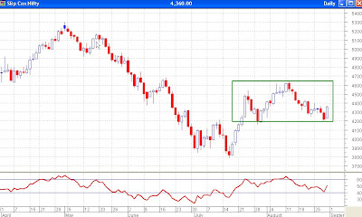 Nifty Daily Chart, RSI Finds Support at 40
