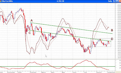 Nifty Daily Chart - MACD, ADX and Resistances