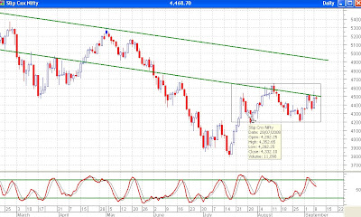 Nifty Daily Chart - Stochastics Showing Sell Signal