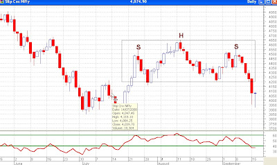 Nifty Daily Chart - Head and Shoulders Confirmed, Experiencing Pullback