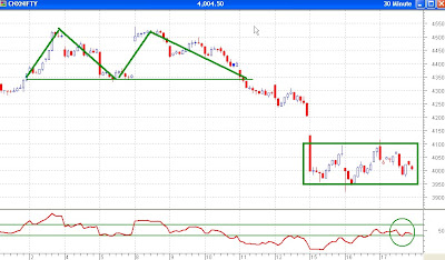 Nifty 30 Minutes Chart - Slips Into Another Range, No divergence in RSI