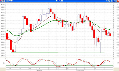Nifty Daily Chart - Moving Averages Provide Resistance, Stochastocs Gives Sell