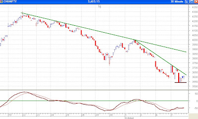 Nifty 30 minutes chart - Resistances Close By, MACD positive