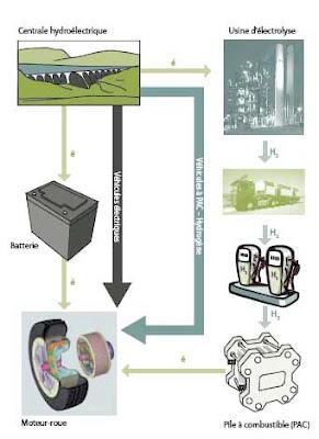lectron vert les piles combustible et l 39 hydrog ne pour les voitures une voie sans issue. Black Bedroom Furniture Sets. Home Design Ideas