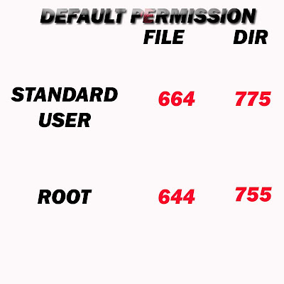 Default file/dir permission for root/user? What are the default permission for creating file/directory in root and standard user?