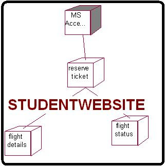 Deployment Diagram Online Flight Ticket Reservation System