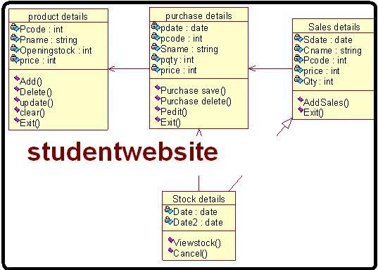 stock maintenance class diagram rational rose software student cpu - How To Draw Use Case Diagram In Rational Rose