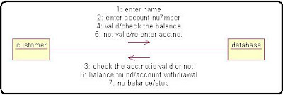 Collabration Diagram Online Banking System Algorithm in c++ programming
