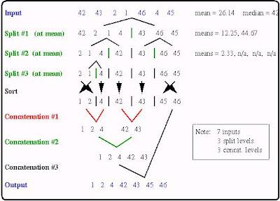 QUICK SORT Data Structure lab programming Algorithm Quick Sort