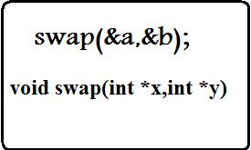 Call By Address Using Pointer To pefrom Swap operation in c ++