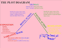 10th grade english guidelines for the plot diagram for the sound guidelines for the plot diagram for the sound of thunder ccuart Images