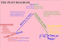 A sound of thunder literary analysis answers