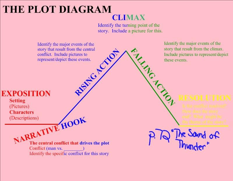 10th grade english guidelines for the plot diagram for the sound 10th grade english guidelines for the plot diagram for the sound of thunder ccuart Images