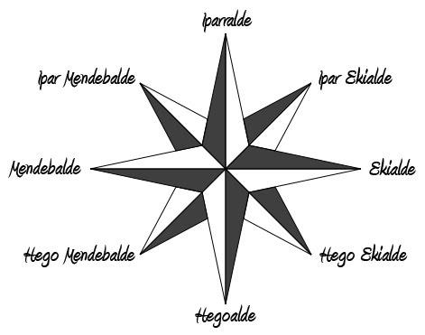 El Sistema Nervioso Central likewise Eu Eguraldia Eta Puntu Kardinalak in addition Main also Les Organigrammes Sont Depasses besides Sb2352. on main html