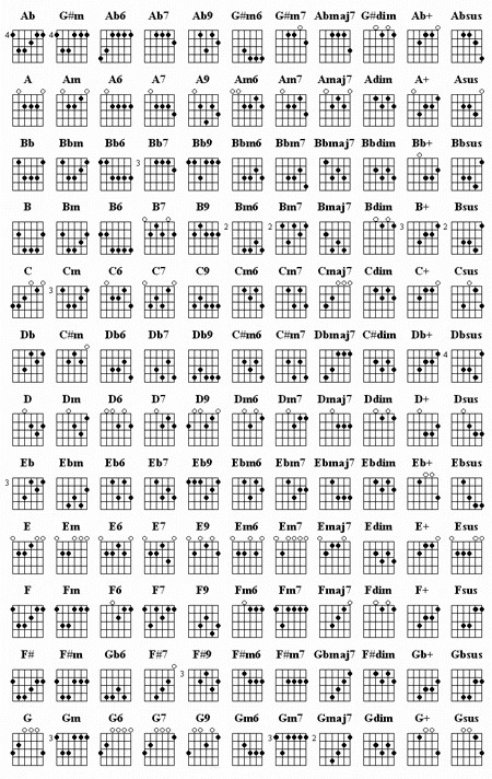 Guitar Chords Am Amy Winehouse