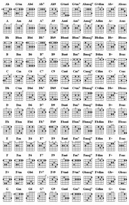zedulot: guitar chords am