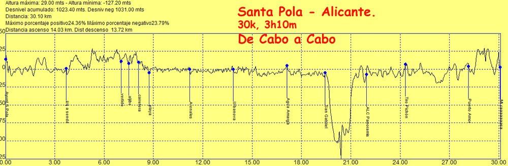De cabo a cabo santa pola alicante - Cabo santa pola ...