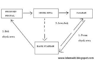 Al ijarah (sewa menyewa) dalam bank syari'ah