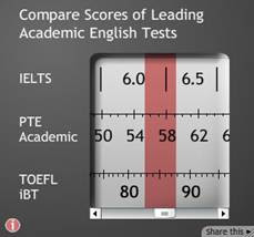book a slot for ielts