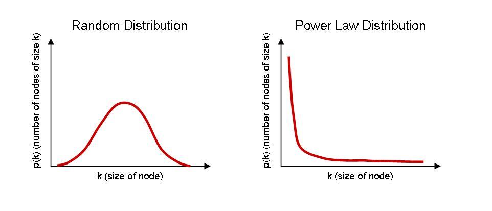 random-vs-power-law-distribution-2.jpg