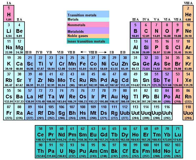 Words periodic table song picture gallery periodic urtaz Gallery