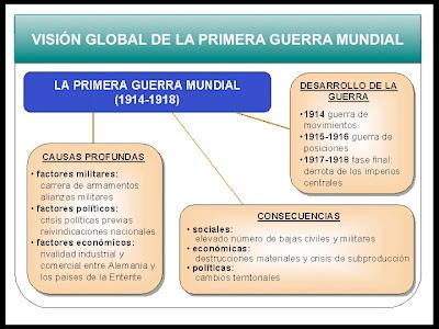 external image LA+PRIMERA+GUERRA+MUNDIAL.jpg