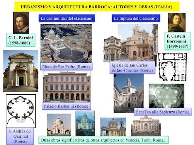 Historia del arte el arte barroco urbanismo y arquitectura for Inicios de la arquitectura