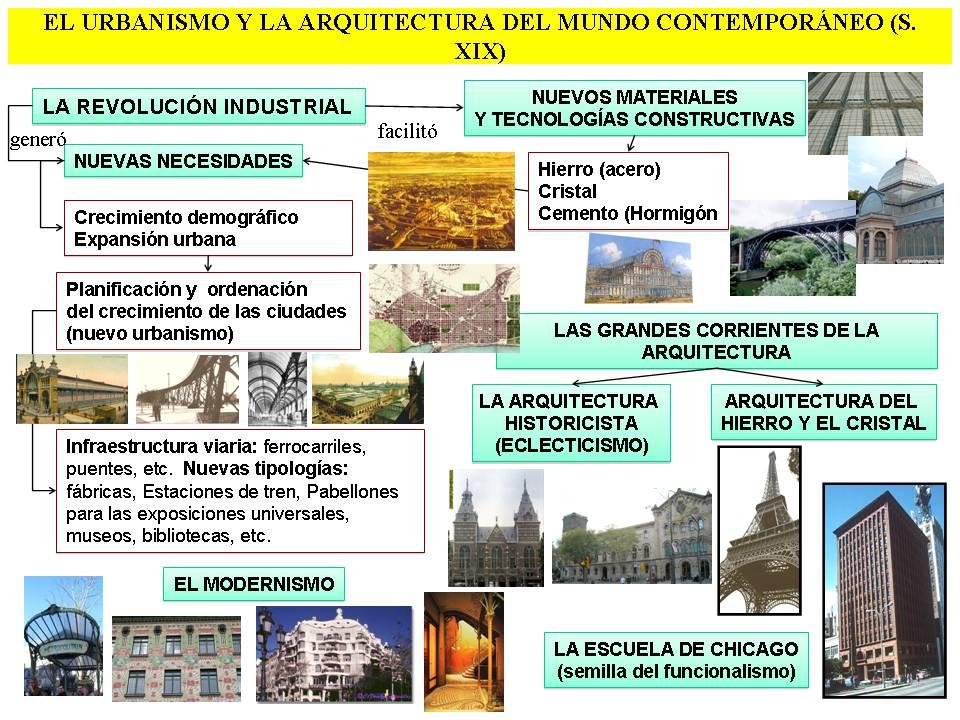 Historia Del Arte Urbanismo Y Arquitectura En El Siglo
