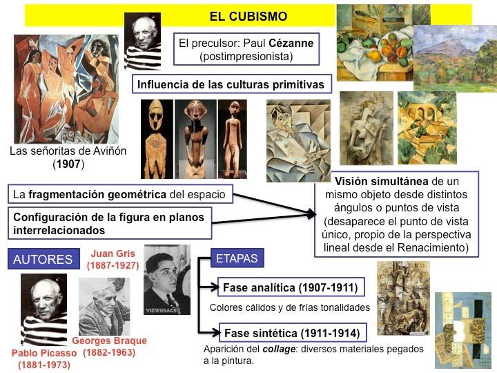 Historia del arte el cubismo for 5 tecnicas de la arquitectura