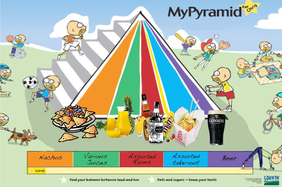 Food Pyramid Guidelines. Guidelines food purchasing