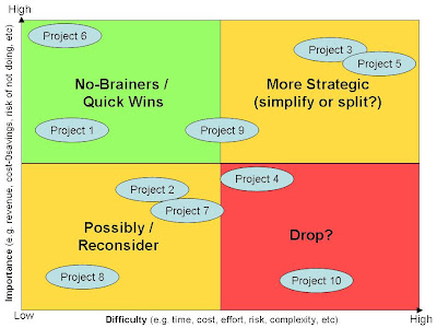 Prioritisation Matrix