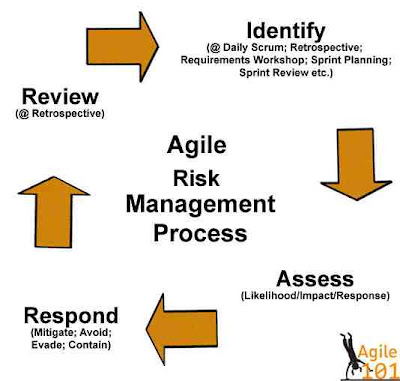 Agile Project Management: Risk Management.