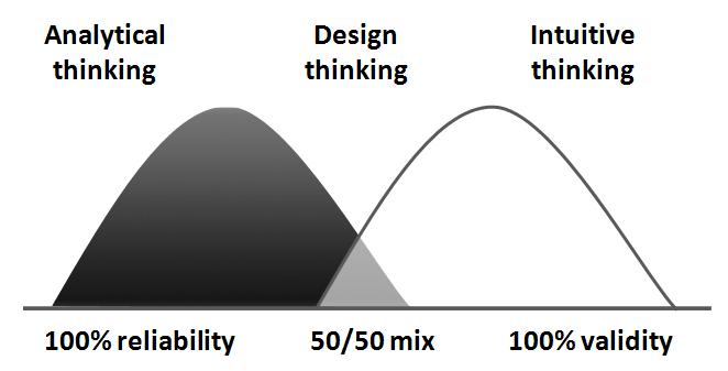 roger martin design of business pdf