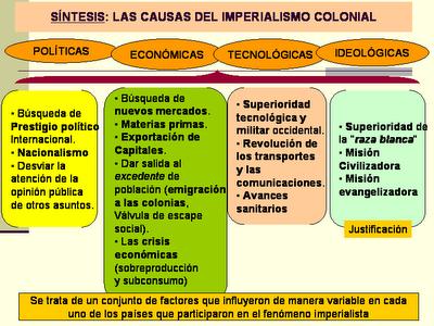 Historia mapas conceptuales imperialismo colonial for Epoca contemporanea definicion