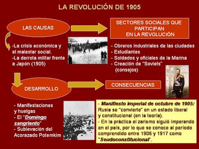 la aportacion teorica de lenin la revolucion rusa de 1917 no hubiera