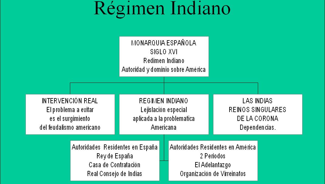 Historia r gimen indiano - Casas americanas en espana ...