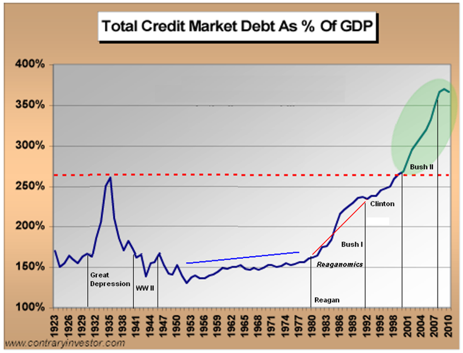 American Businesses and Consumers are NOT Deleveraging ... They Are Going On One Last Binge creditmarketdebtgdp