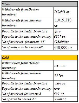 stocks d'argent du Comex / suivi des statistiques /graphes Comexinventories
