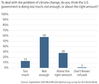 Public support for addressing climate change remains strong overall