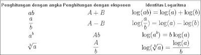 Sifat Logaritma