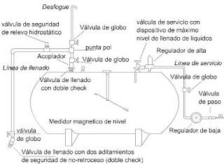 Tecnicos en gas lineas de llenado gas lp part 0 1 for Instalacion de gas lp