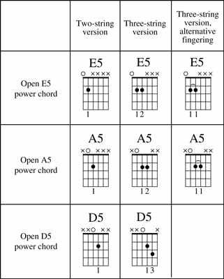 Guitar Chords, Lyrics and Tabs of Songs: December 2010 | Power ...