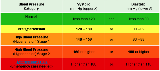 Blood Pressure Chart What Your Reading Means Healthy Living