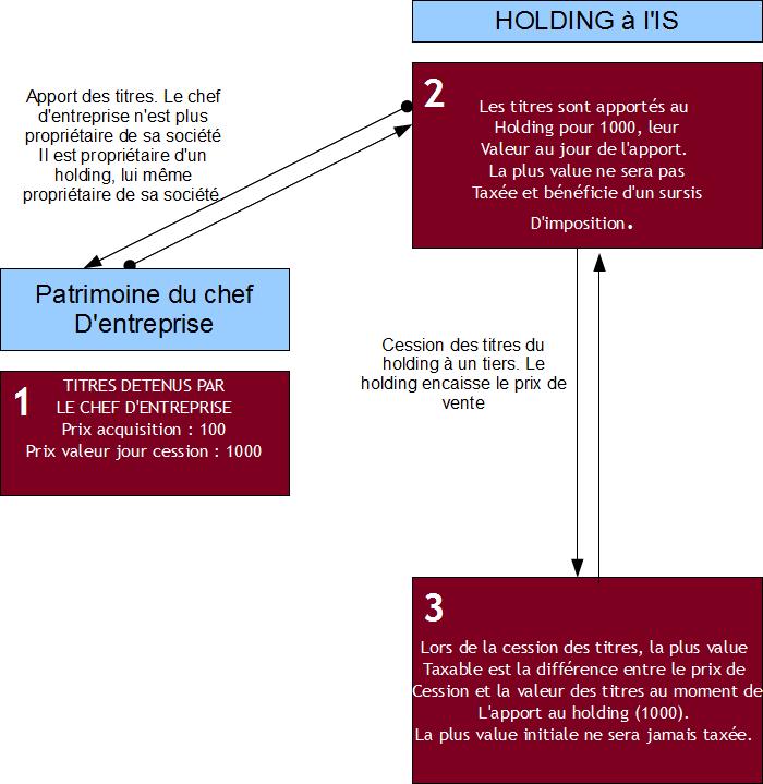 Optimisation Fiscale De La Transmission De L Entreprise L Apport A